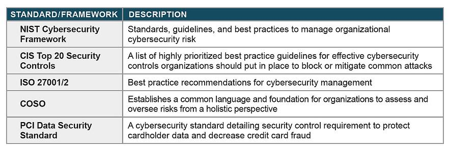 CybersecurityWhitepaper_Graphic_StandardFrameworkChart