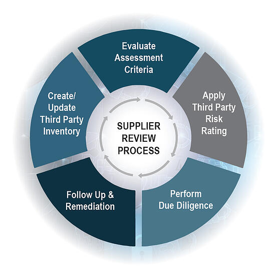 CybersecurityWhitepaper_Graphic_SupplierReviewProcess