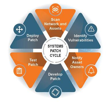 CybersecurityWhitepaper_Graphic_SystemsPatchCycle