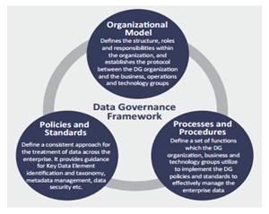 Data Quality and Data Governance